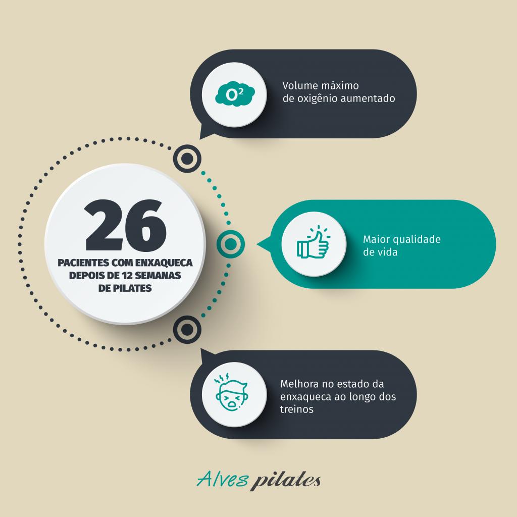 infográfico com estudo de caso de pacientes com enxaqueca que melhoraram depois de realizar pilates