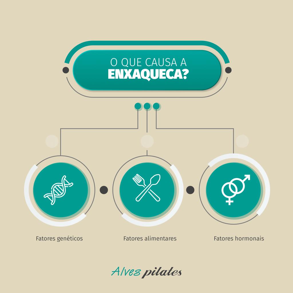 infográfico com causas da enxaqueca
