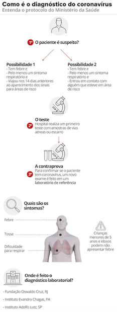 infografico de explicação do diagnóstico do coronavirus